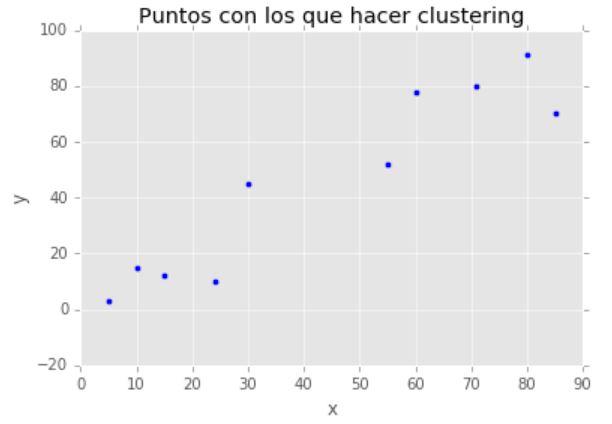 clustering_datos