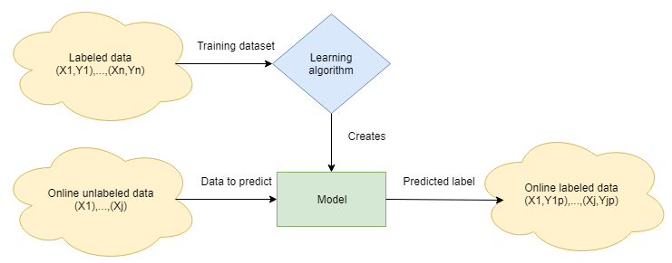 supervised-learning