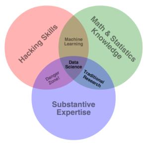 Diagrama de Venn de un científico de datos