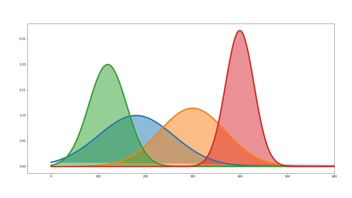 ¿Cómo saber si una variable sigue una distribución normal en Python?